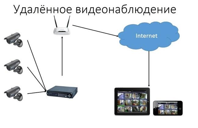 Gledanje kamere za videonadzor preko Interneta